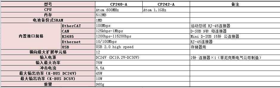 CPU模块规格.jpg