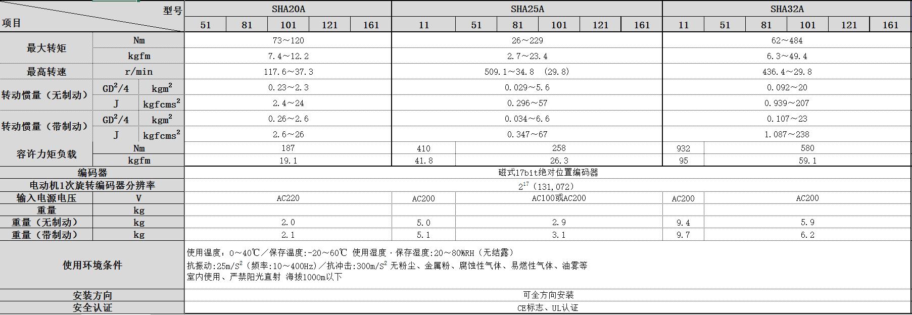 SHA系列.png